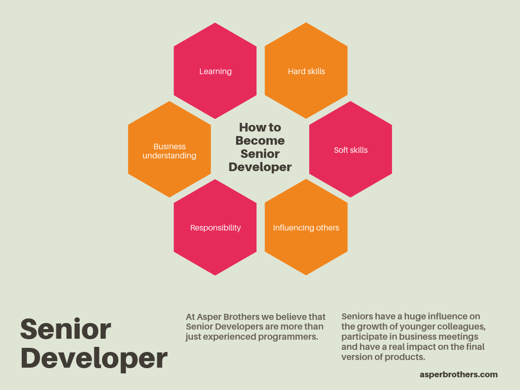 how to become senior developer