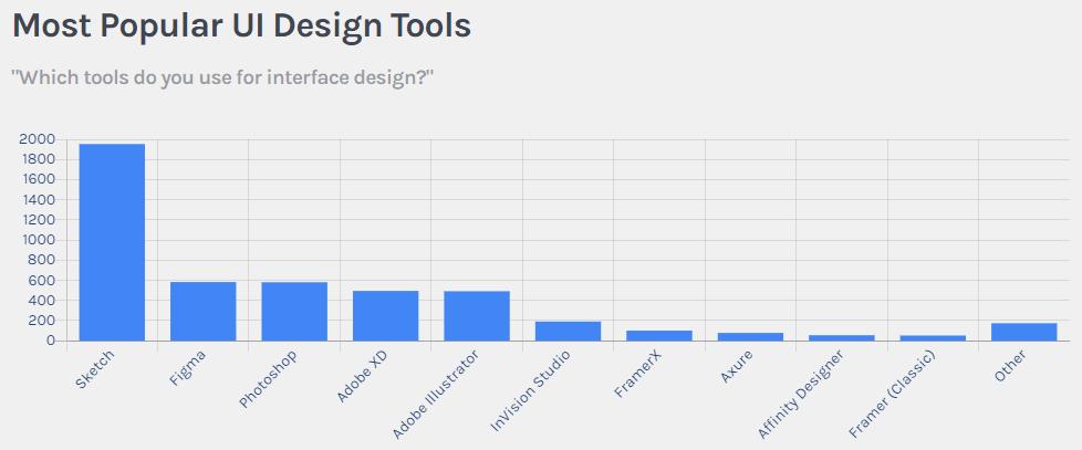 Most popular tools