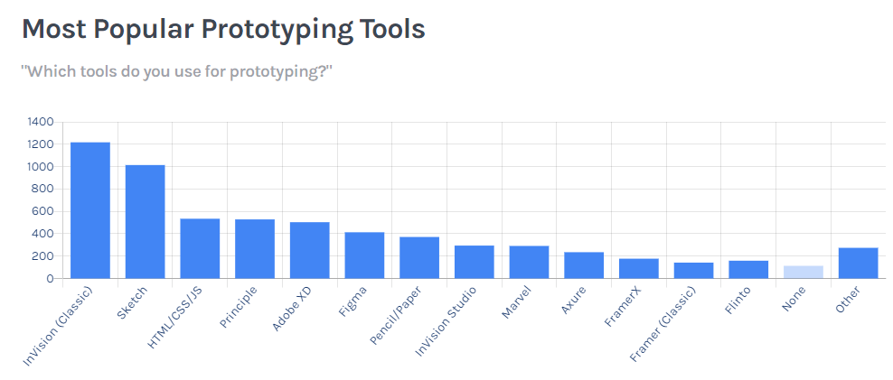 Most popular tools prot.