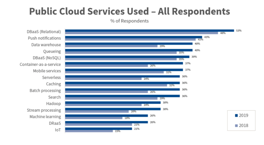 cloud services used