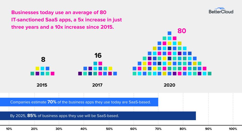 SaaS Growth 2020