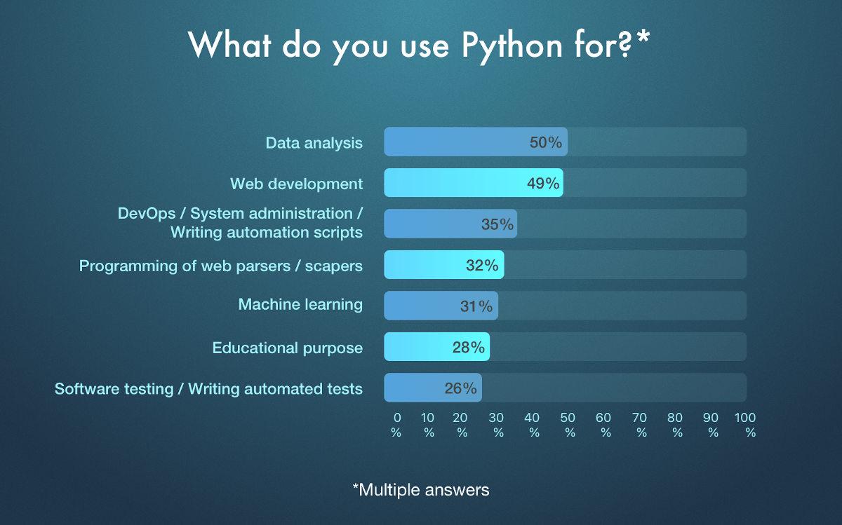 python industries