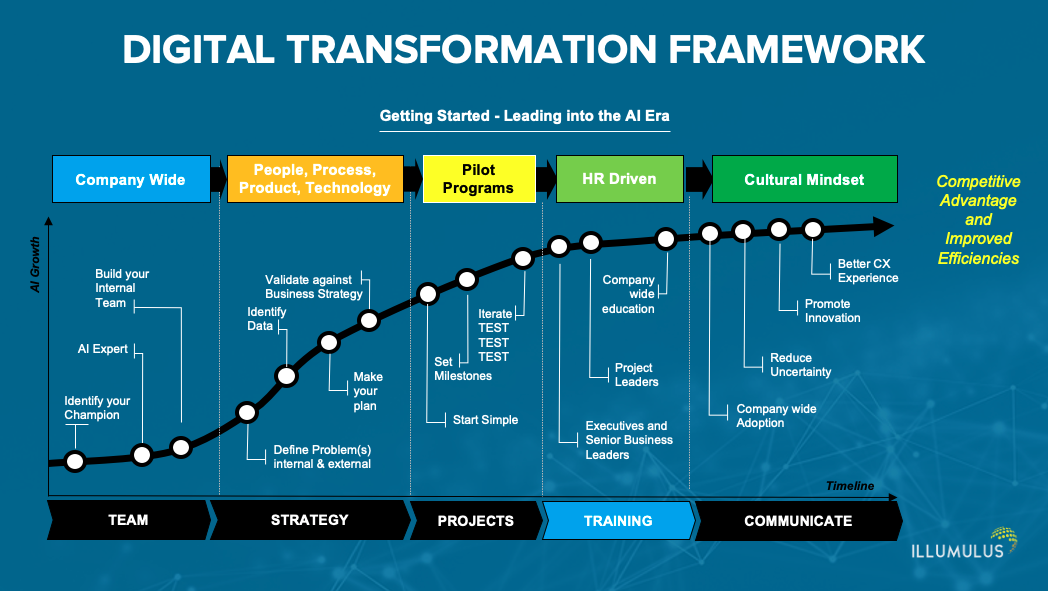digital transformation phasing