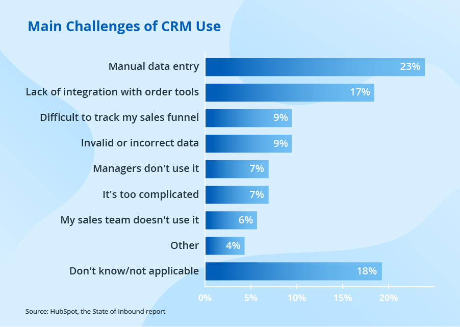 CRM Issues