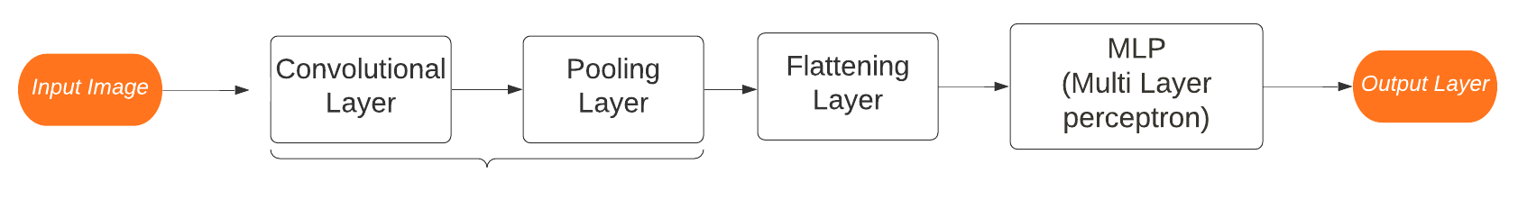 image recognition path