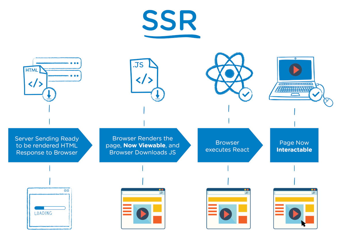 Server Side Rendering React