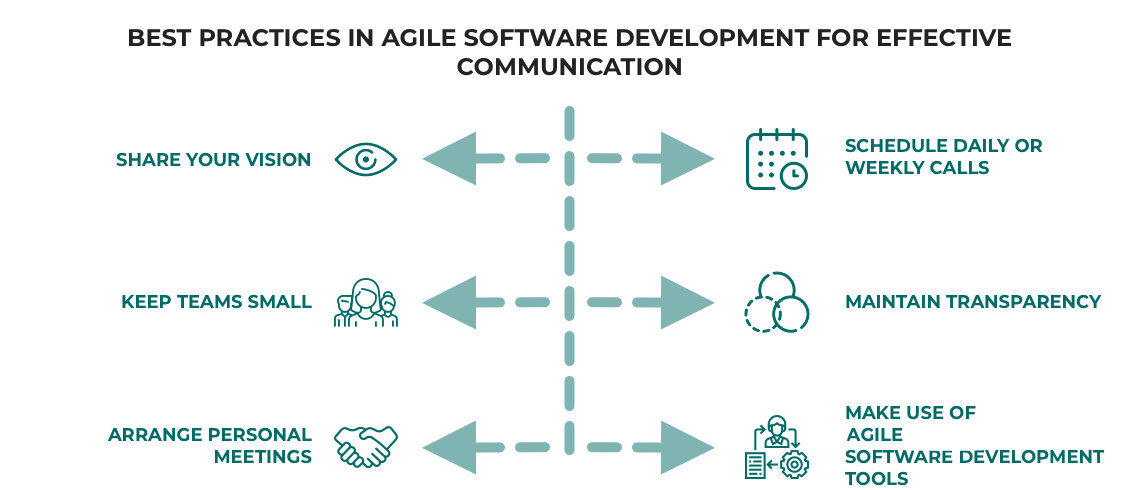 software product communication