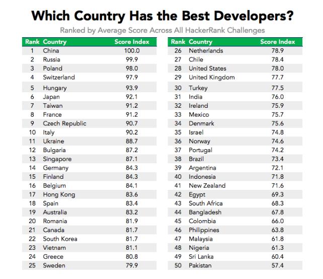 best developers around the world