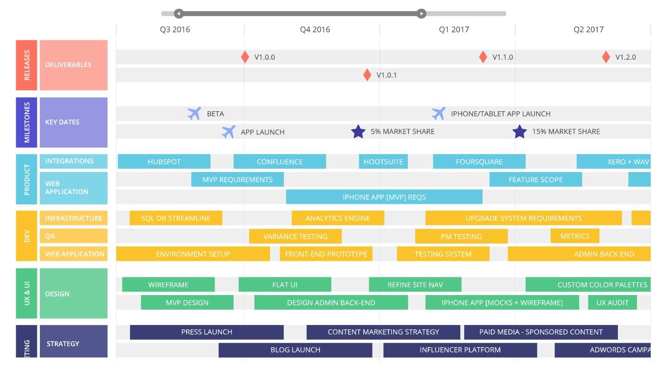 digital product roadmap example